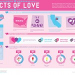 Love and Marriage around the WWW